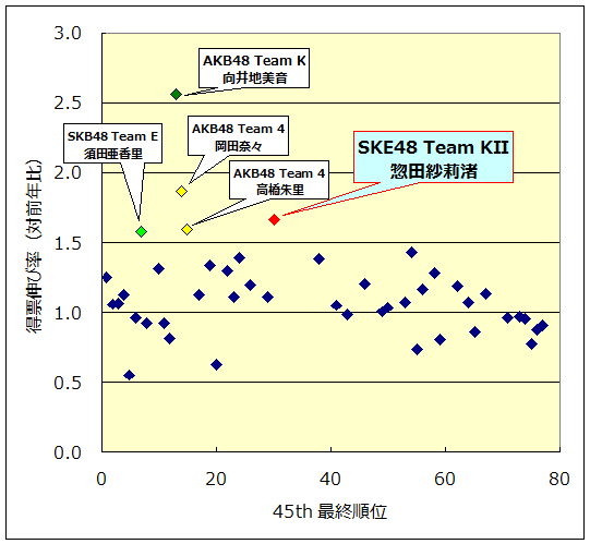 45st得票伸び率(対前年比)